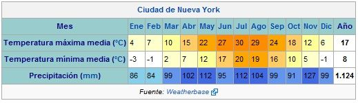 Temperatura media anual en Nueva York - depaseopormanhattan.com